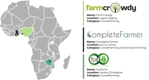 farmcrowdy complete farmer youfarm agtech market map