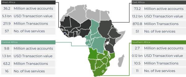 Neobanking apps Africa Market Map 2019