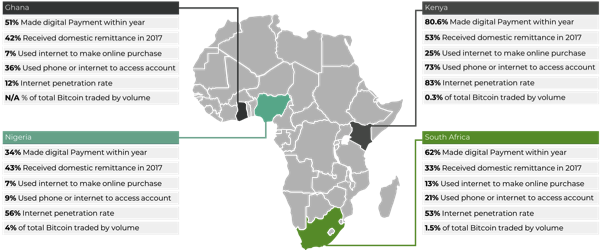 2019 Cryptocurrency Market Map Africa