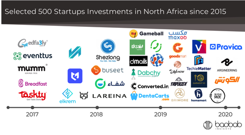 List of 500 Startups Investment in Egypt 2020