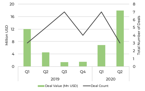 graph showing investment into healthcare supply chain in 2019 and 2020
