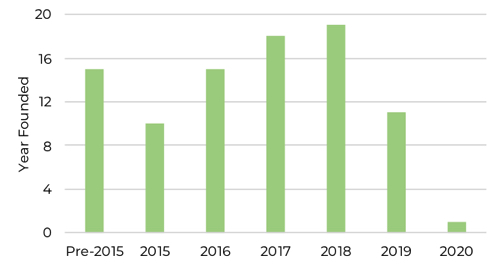 Graph showing number of on-demand mobility companies founded by year Africa