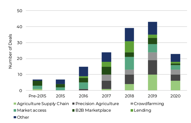 Graph showing AgTech VC funding in Africa since 2015