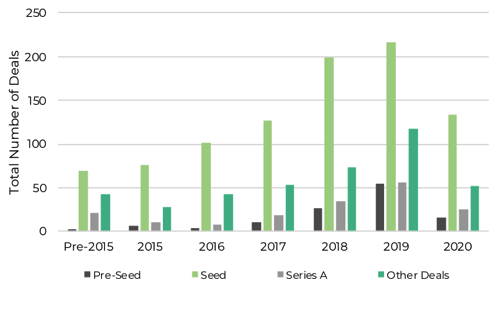 graph showing number of deals per round type since 2015