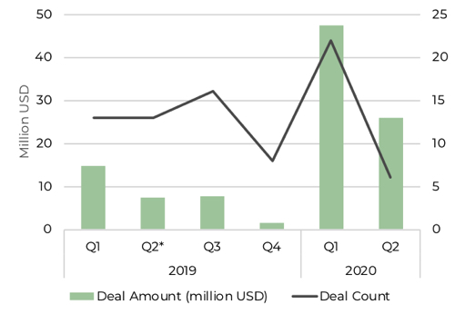 graph showing healthtech investment in africa q1 2019 to q2 2020