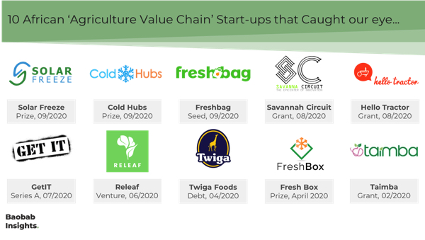 10 Agriculture Value Chain tech companies Africa