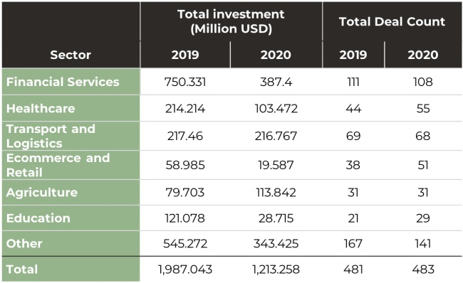 Africa start-up funding by sector in 2019 and 2020