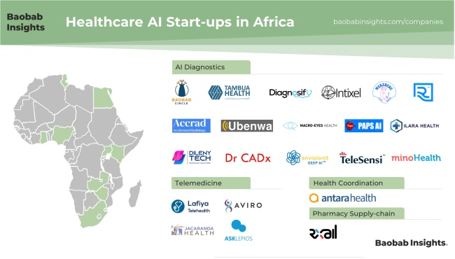 AI in Healthtech Africa Market Map 2020