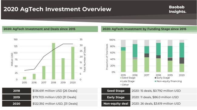 AgTech investment overview 2020