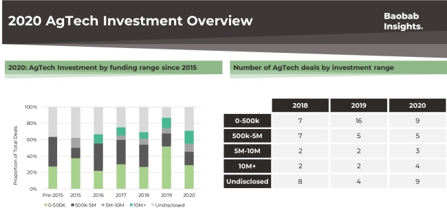 AgTech investment by funding stage in Africa 2020