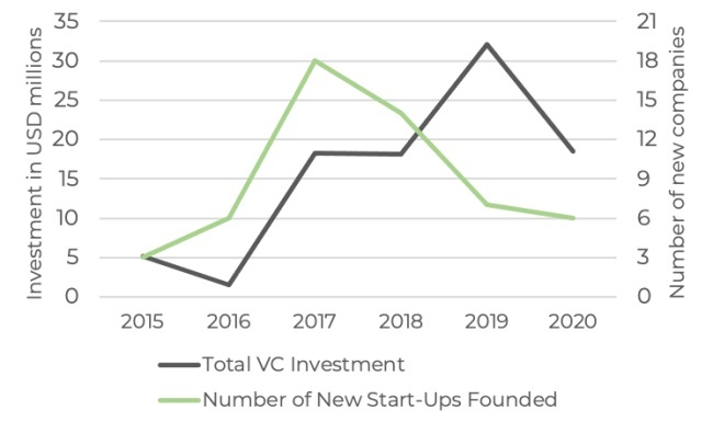 Crypto Start-up Africa Investment 2020