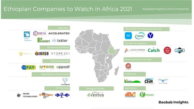 Ethiopia Start-up Market Map 2021