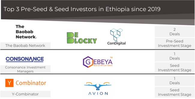 Ethiopia Seed Stage Start-up Funding 2021
