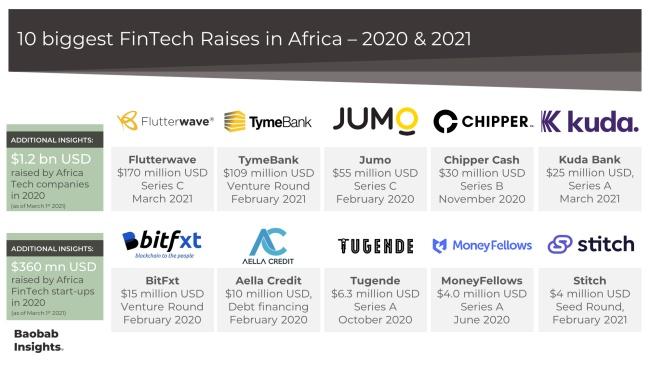 Africa FinTech Top 10 Raises Market Map