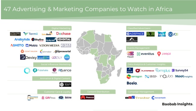 AdTech and Marketing Companies Market Map