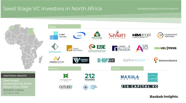 Seed stage VC investors in North Africa market map
