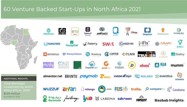 vc backed start-ups in north africa