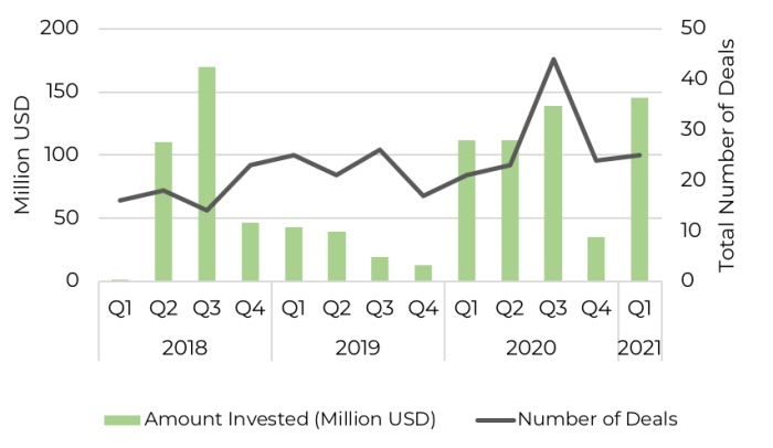 Quarterly investment into technology companies across Southern African since 2018