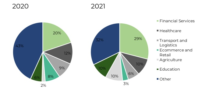 Proportion of funding rounds closed by Southern African technology companies in 2020 and 2021
