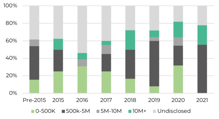 Proportion of funding rounds closed by Southern African FinTech companies by disclosed ticket size since 2015