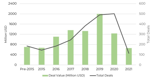 East Africa VC funding in 2021