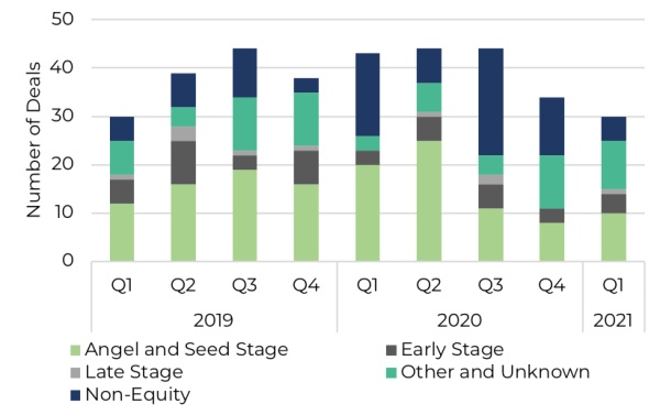 Quarterly number of funding rounds by stated investment stage since 2019 in East Africa