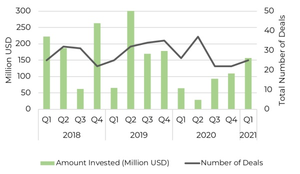 quarterly investment into east africa tech since 2018