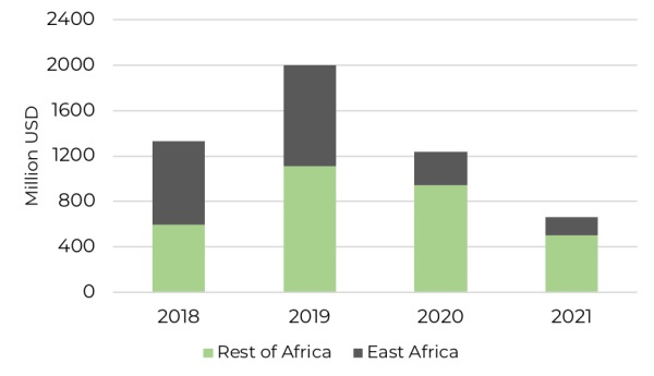 total amount invested into East African technology companies since 2018