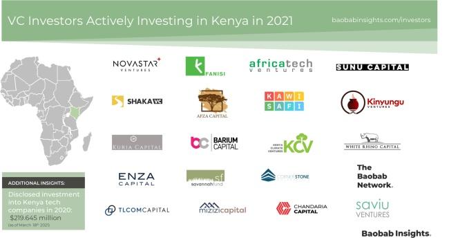 Kenya VC investors market map