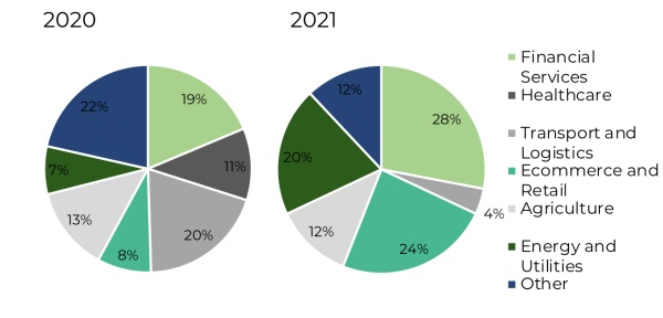Proportion of deals by sector across East Africa technology companies in 2020 and 2021