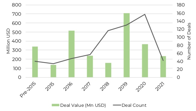 West Africa VC funding in 2021