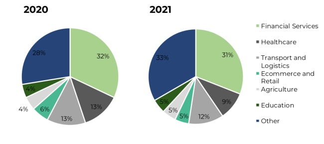 proportion of funding raised in west africa by sector in 2020 and 2021 (year to date)