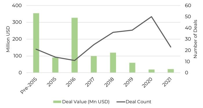 202106-ecommerce-graph1
