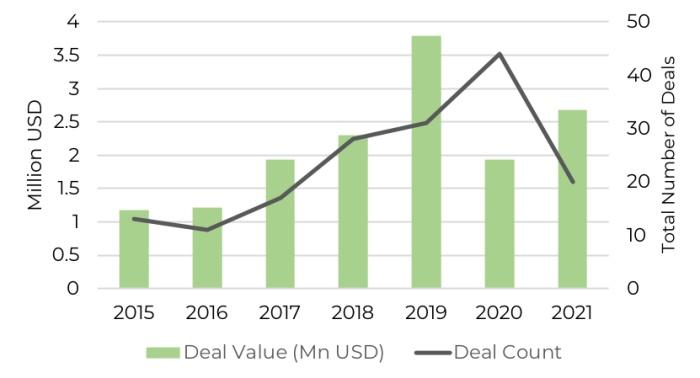202106-ecommerce-graph3