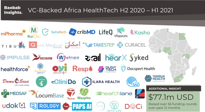VC Backed HealthTech Africa Market Map