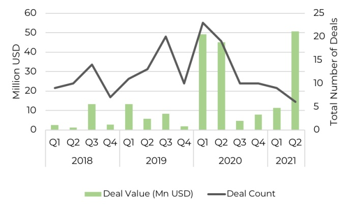 vc-investment into african healthtech since 2018