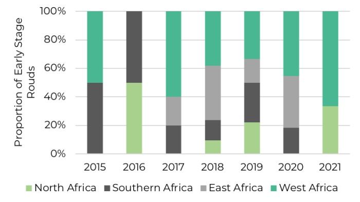 vc-investment into african healthtech by region