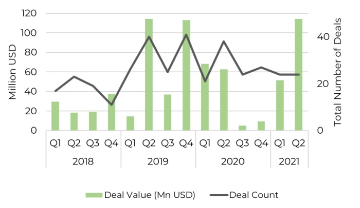 Quarterly investment into North African technology companies since 2018