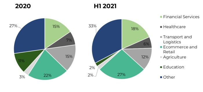 Proportion of funding rounds secured by North African technology companies in 2020 and H1 2021 by sector
