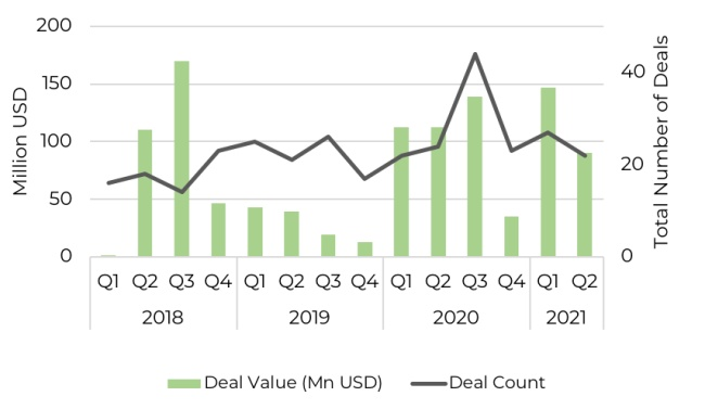 Quarterly investment into Southern African technology companies since 2018