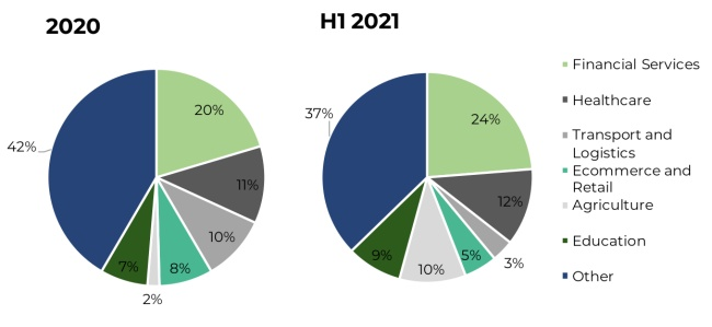 Proportion of funding rounds secured by Southern African technology companies in 2020 and H1 2021 by sector