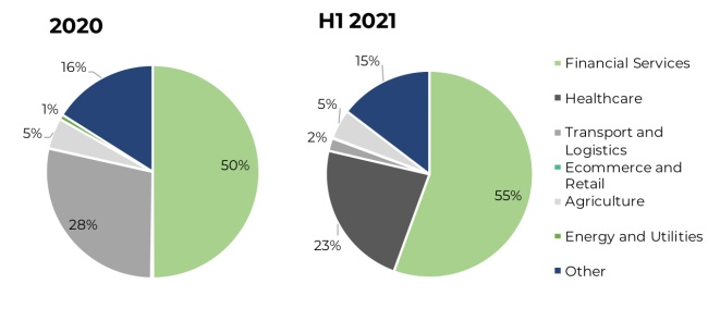 Proportion of total funding secured by Southern African technology companies in 2020 and H1 2021 by sector