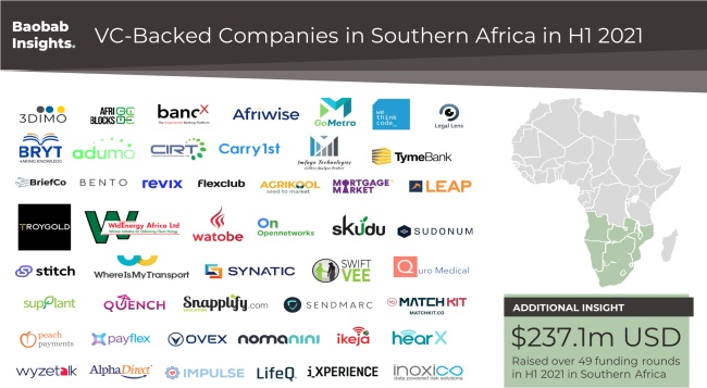 VC backed technology companies in Southern Africa in H1 2021