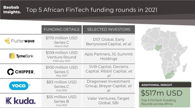 Top 5 African FinTech funding rounds in H1 2021