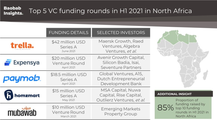 top 5 vc funding rounds in North Africa 2021