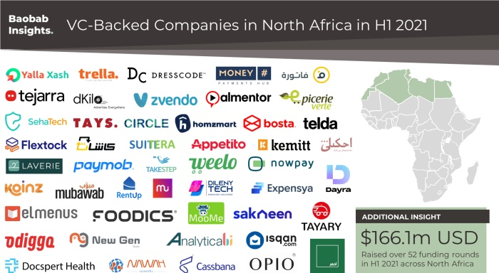 VC funding in North Africa over H1 2021