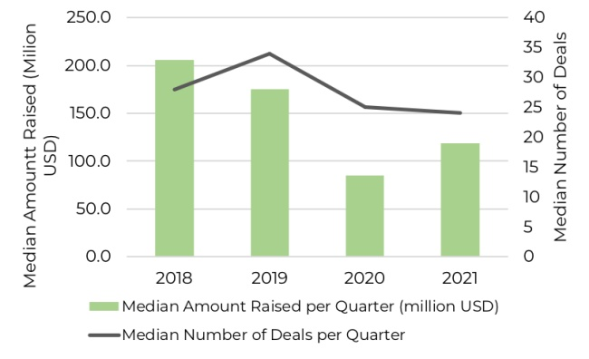 Median investment per quarter across East African technology companies since 2018