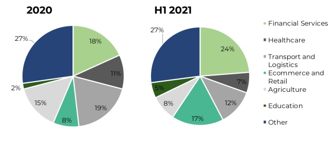Proportion of funding rounds secured by East African technology companies in 2020 and H1 2021 by sector