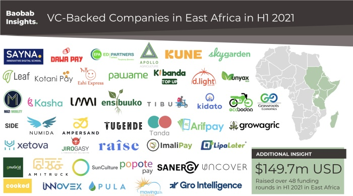 VC Backed companies in East Africa in H1 2021 market map