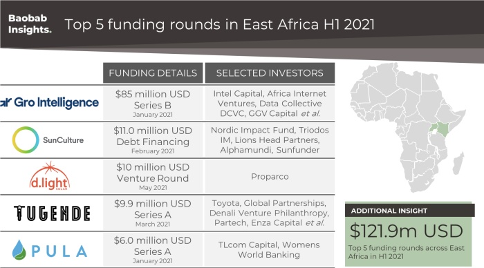 Top 5 East African funding rounds H1 2021